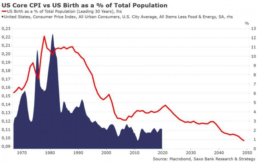 Liczba urodzeń w USA kontra CPI