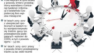 Zarząd sukcesyjny w kilkuset firmach