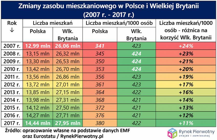 Zasoby mieszkaniowe - Polska i Wielka Brytania