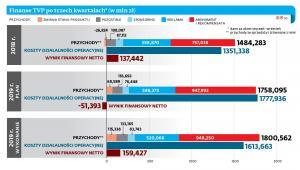Finanse TVP po trzech kwartałach*