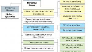 Nowa struktura merytoryczna Urzędu Ochrony Danych Osobowych
