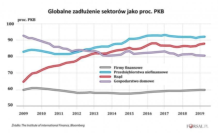 Globalne zadłużenie wg sektorów jako proc. PKB