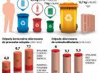 Ile śmieci zbieramy, segregując