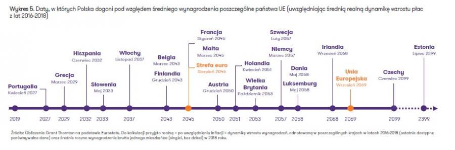 Kiedy wynagrodzenia w Polsce dogonią UE - ujęcie realne