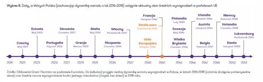 Kiedy wynagrodzenia w Polsce dogonią UE - ujęcie statystyczne