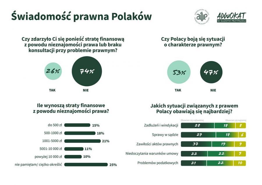 świadomość prawna Polaków 1