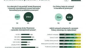 świadomość prawna Polaków