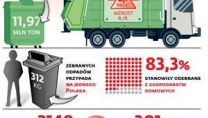Śmieci w liczbach