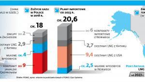 Skąd gaz dla Polski
