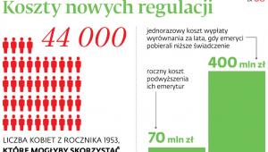 Koszty nowych regulacji