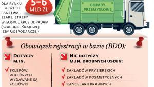 Nowe obowiązki związane z BDO