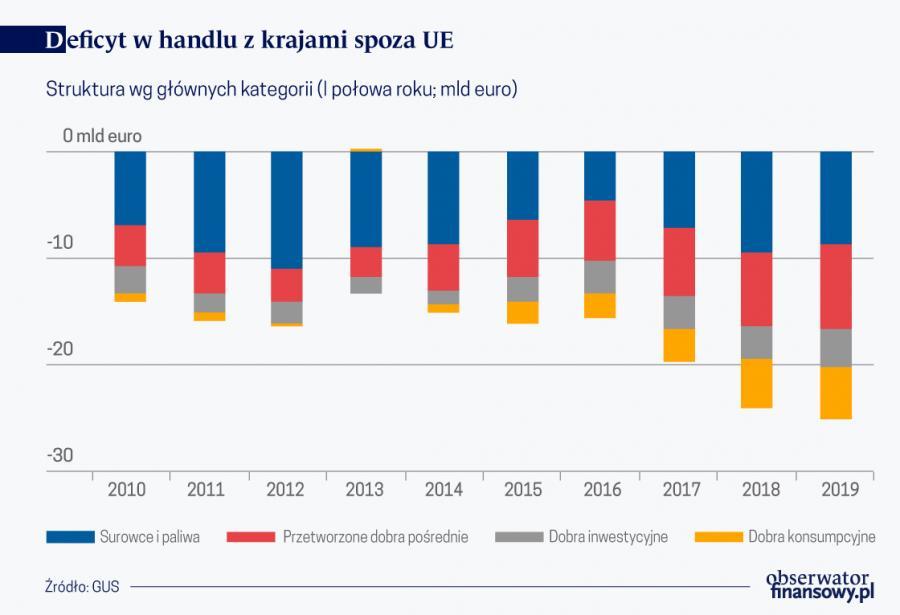 Deficyt w handlu z krajami spoza UE, źródło: OF