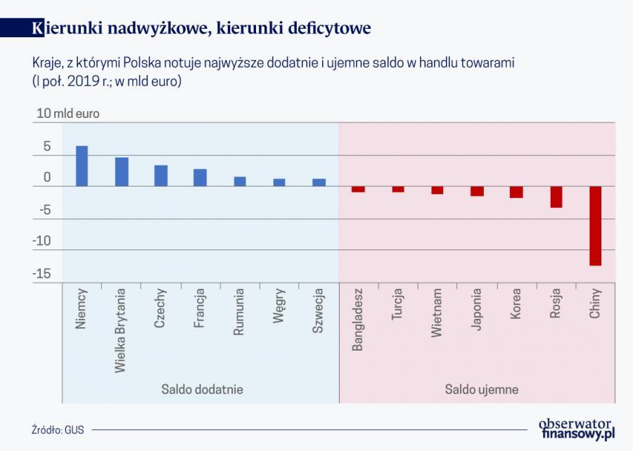 Kierunki nadwyżkowe i deficytowe, źródło: OF