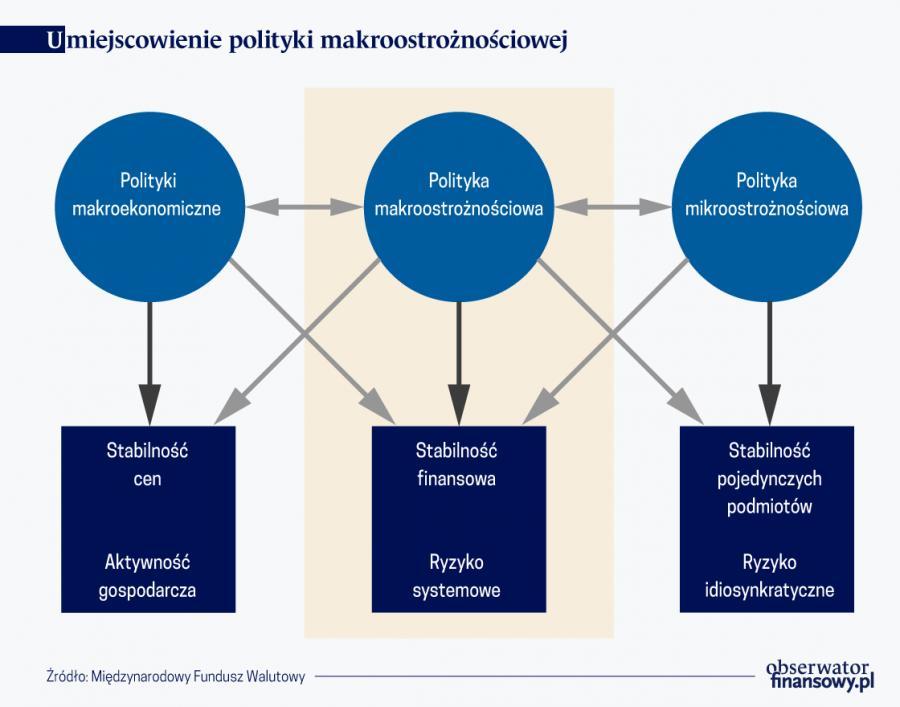 Umiejscowienie polityki makroostrożnościowej, źródło: OF