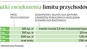 Skutki zwiększenia limitu przychodów