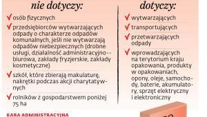 Obowiązki związane z Bazą Danych o Odpadach (BDO)
