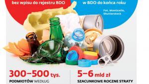 Baza Danych o Odpadach