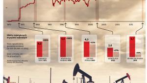 Ceny ropy WTI (dol. za baryłkę, wykres logarytmiczny)