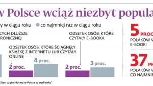 E-booki w Polsce wciąż niezbyt popularne