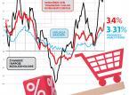 W grudniu inflacja najwyżej od ponad siedmiu lat