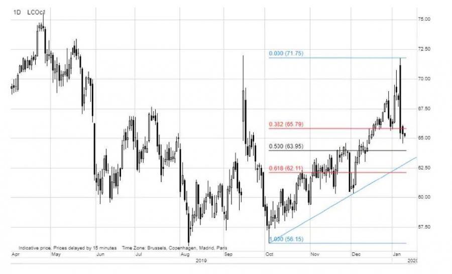 Saxo Bank - wykres 3