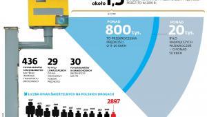 Liczba ofiar śmiertelnych na polskich drogach
