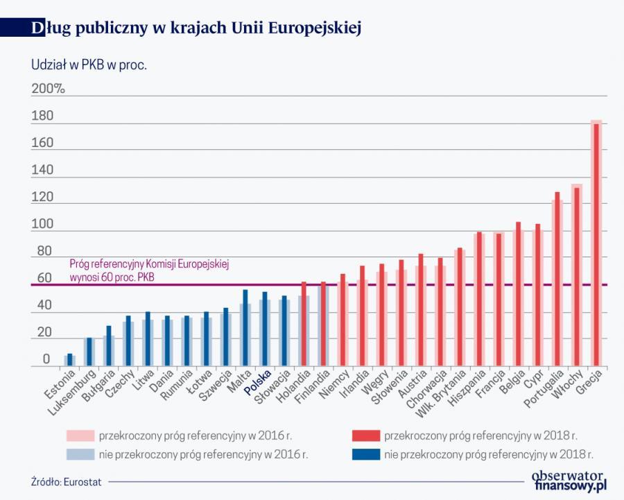 Dług publ. w krajach UE (graf. Obserwator Finansowy)