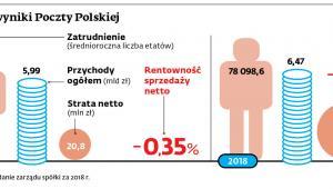 Załoga i wyniki Poczty Polskiej