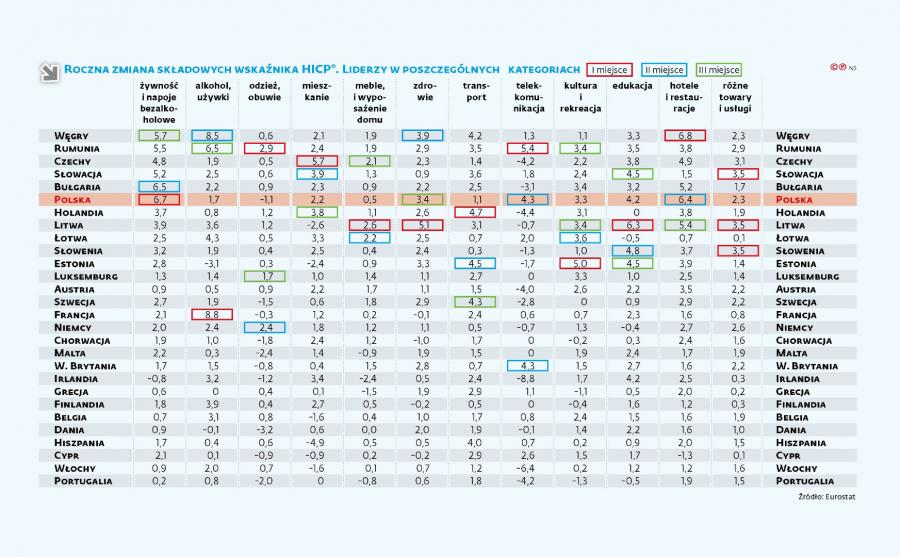 Roczna zmiana składowych wskaźnika HICP - Liderzy w poszczególnych  kategoriach