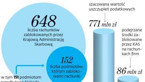 Efekty wykorzystania STIR od 30 kwietnia 2018 r. do 23 stycznia 2020 r.