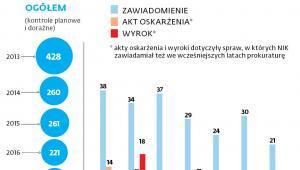 Liczba kontroli, po których kierowano zawiadomienia o podejrzeniu popełnienia przestępstwa