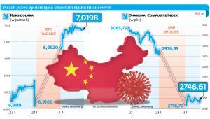 Strach przed epidemią na chińskim rynku finansowym