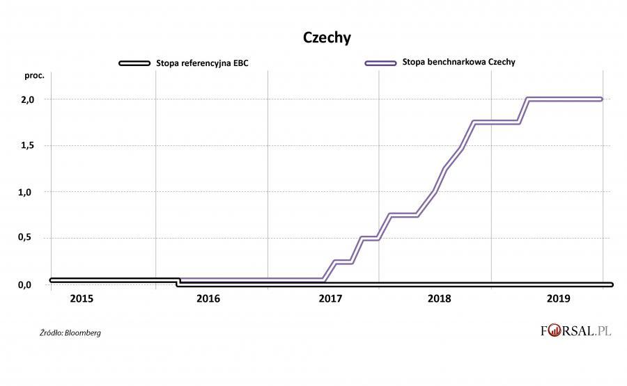 Czechy i EBC - stopa proc.