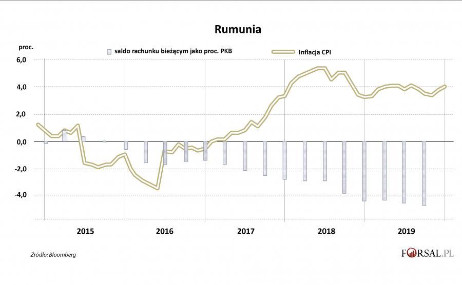 Rumunia - inflacja i saldo na rach bież.