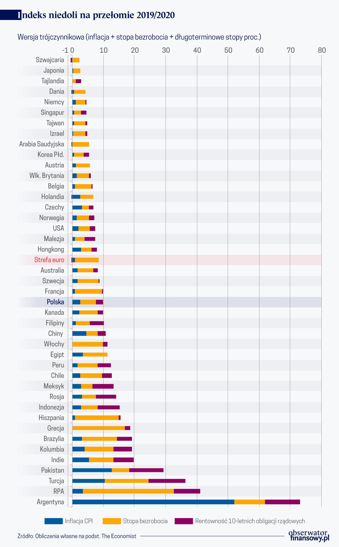 Indeks niedoli 2019-2020  (graf. Obserwator Finansowy)