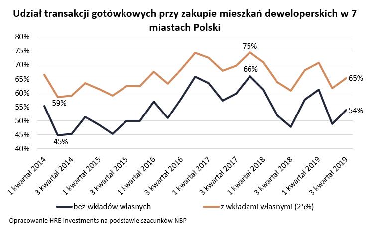 Udział transakcji gotówkowych przy zakupie mieszkań deweloperskich w 7 miastach Polski