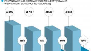Interpretacje indywidualne w 2018 i 2019 r.