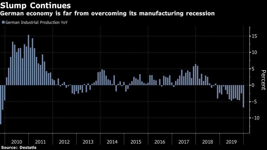 Niemiecka produkcja przemysłowa. Źródło: Bloomberg