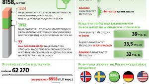 Obcokrajowcy na medycznych kierunkach w Polsce w roku akademickim 2019/2020
