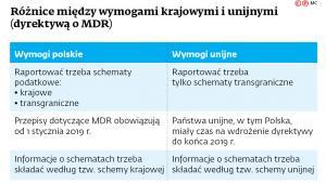 Różnice między wymogami krajowymi i unijnymi (dyrektywą o MDR)