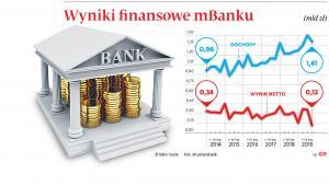 Wyniki finansowe mBanku