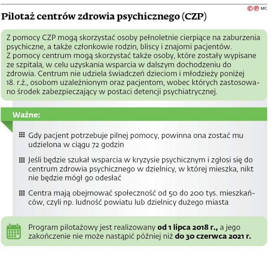 Pilotaż centrów zdrowia psychicznego (CZP)
