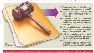 Procedura wyboru w świetle nowej ustawy