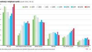 Trudniej o większe zyski (wynik netto, mln zł)