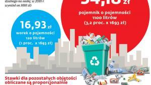 Ceny za śmieci z biurowców i sklepów