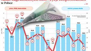 Saldo zagranicznych inwestycji bezpośrednich w Polsce