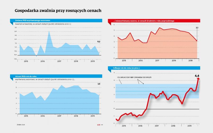 Gospodarka zwalnia przez rosnącą inflcję