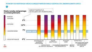 Skala ryzyka związanego ze zmianą klimatu