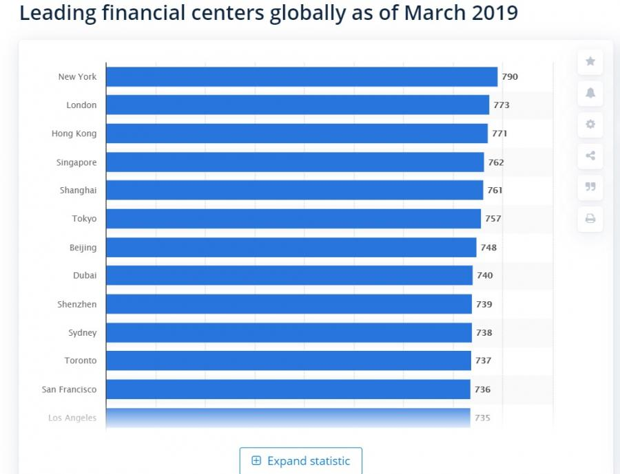 Global Financial Centres Index