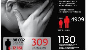 Liczba dzieci pokrzywdzonych przestępstwem z art. 207PAR. 1 K.K.
